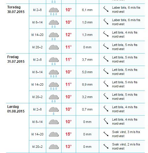 urkult väder 2015